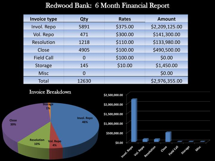 Redwood Bank:  6 Month Financial Report