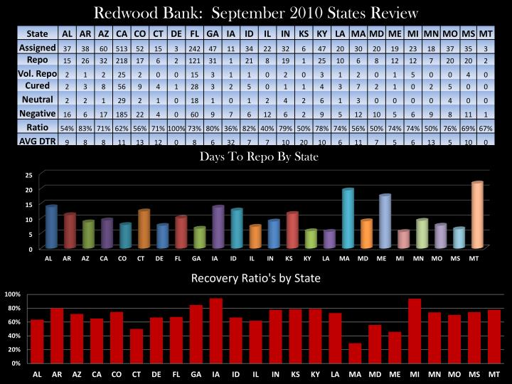 Redwood Bank:  September 2010 States Review