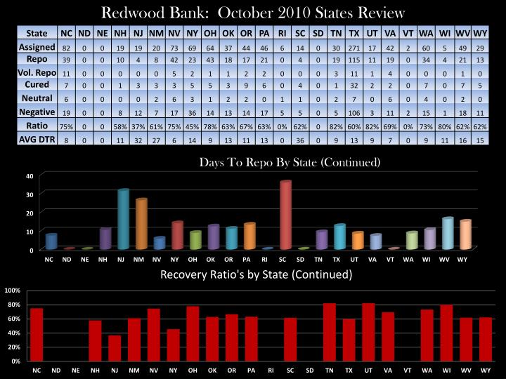 Redwood Bank:  October 2010 States Review
