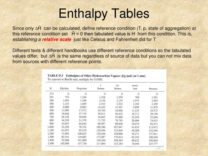 Enthalpy Tables