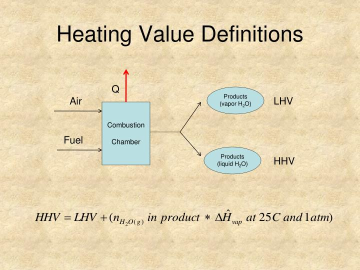 Heating Value Definitions