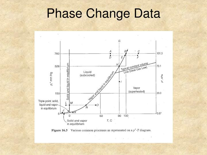 Phase Change Data