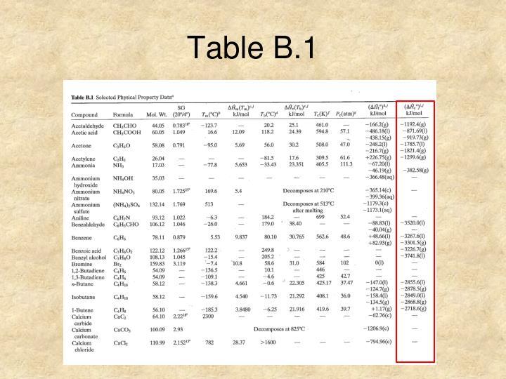 Table B.1