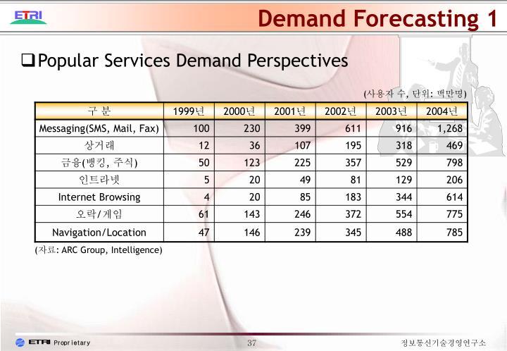 Demand Forecasting 1