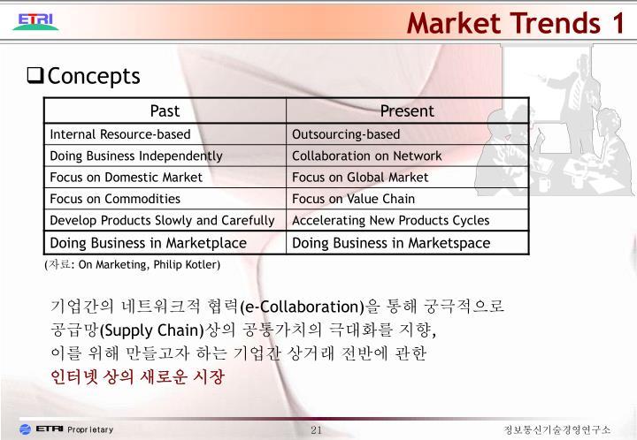Market Trends 1