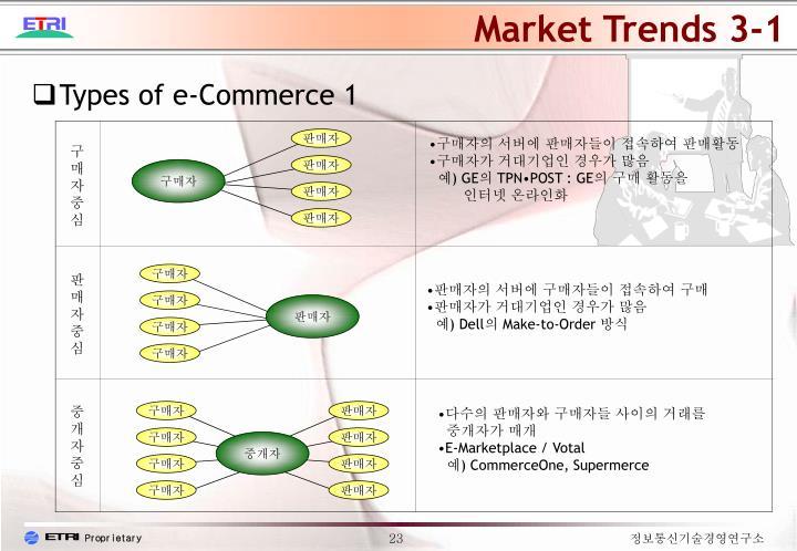 Market Trends 3-1