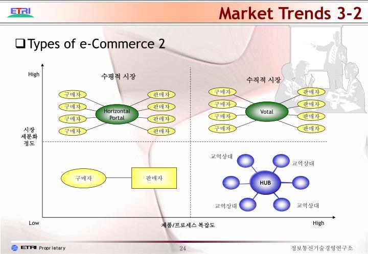 Market Trends 3-2