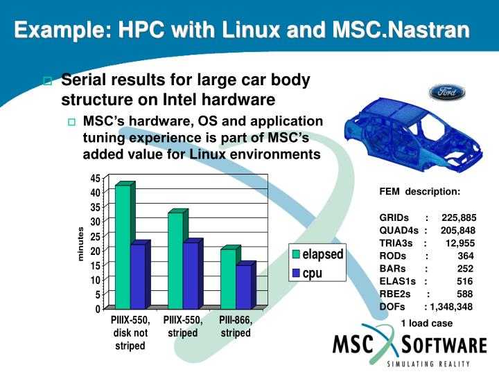 Example: HPC with Linux and MSC.Nastran