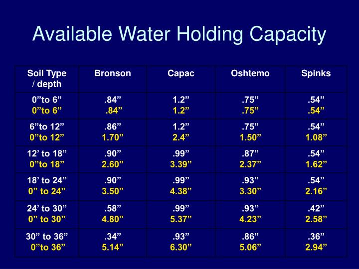 Available Water Holding Capacity