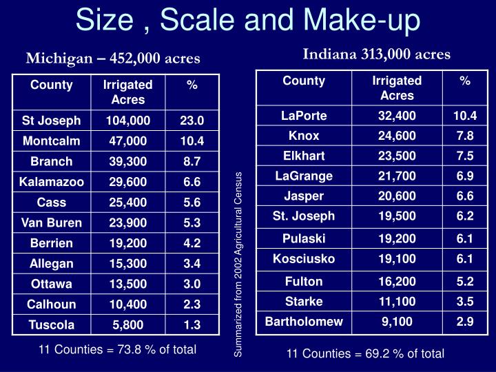 Size scale and make up1