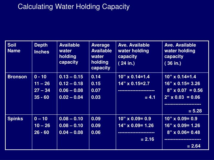 Calculating Water Holding Capacity