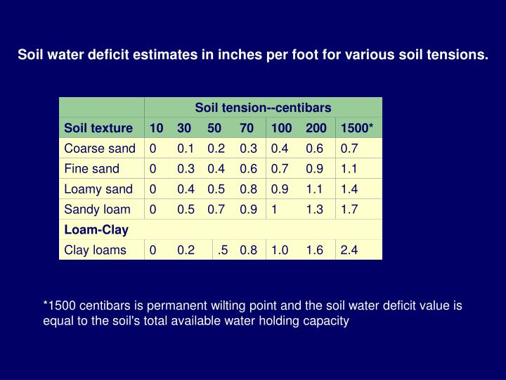 Soil water deficit estimates in inches per foot for various soil tensions.