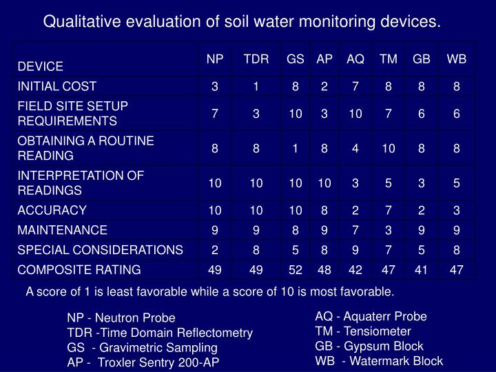 Qualitative evaluation of soil water monitoring devices.