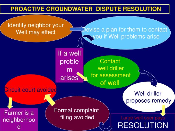 PROACTIVE GROUNDWATER  DISPUTE RESOLUTION