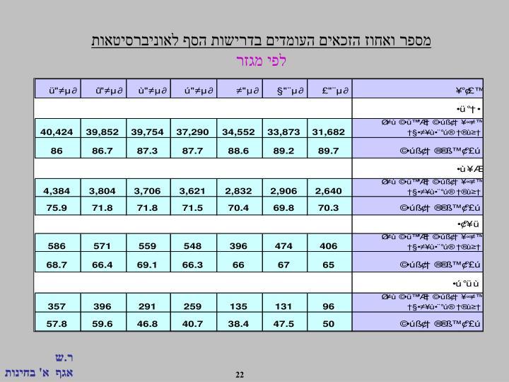 מספר ואחוז הזכאים העומדים בדרישות הסף לאוניברסיטאות