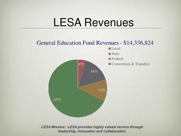 LESA Revenues