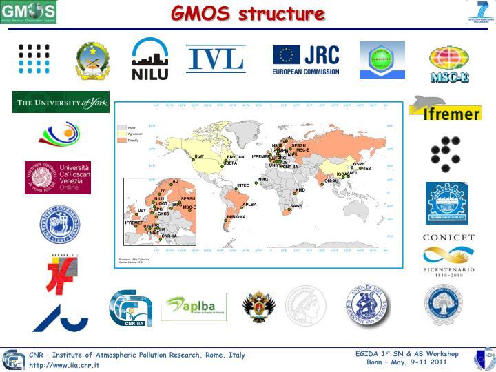 GMOS structure