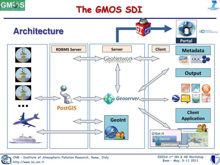The GMOS SDI