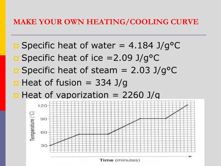 MAKE YOUR OWN HEATING/COOLING CURVE