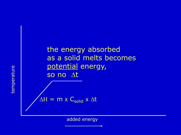 the energy absorbed