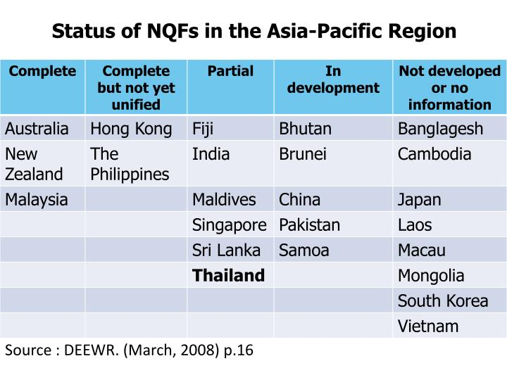 Status of NQFs in the Asia-Pacific Region