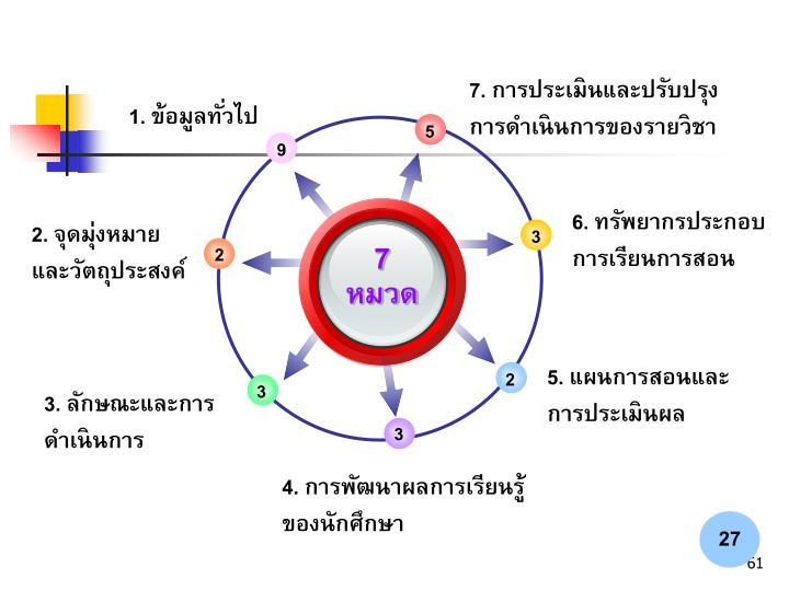 7. การประเมินและปรับปรุงการดำเนินการของรายวิชา