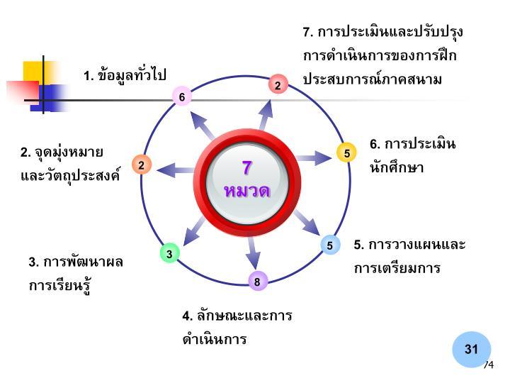 7. การประเมินและปรับปรุงการดำเนินการของการฝึกประสบการณ์ภาคสนาม