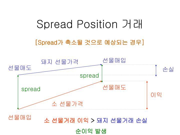 Spread Position