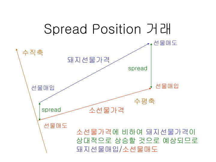 Spread Position