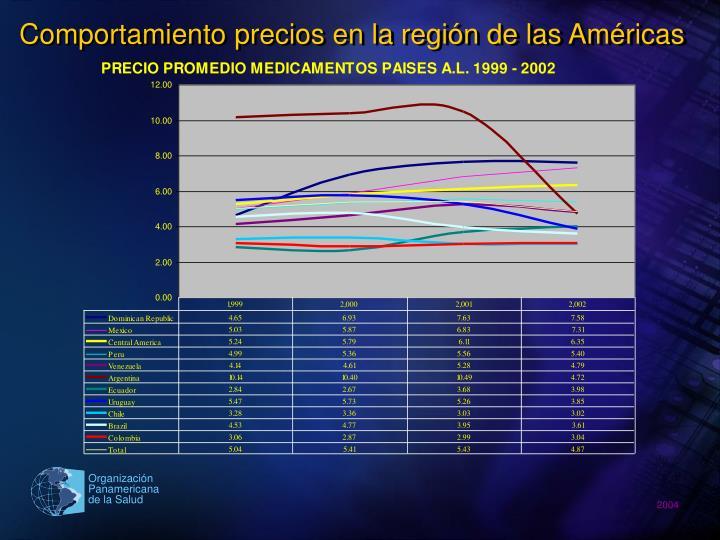 Comportamiento precios en la región de las Américas