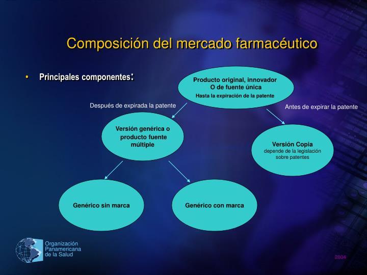 Composición del mercado farmacéutico