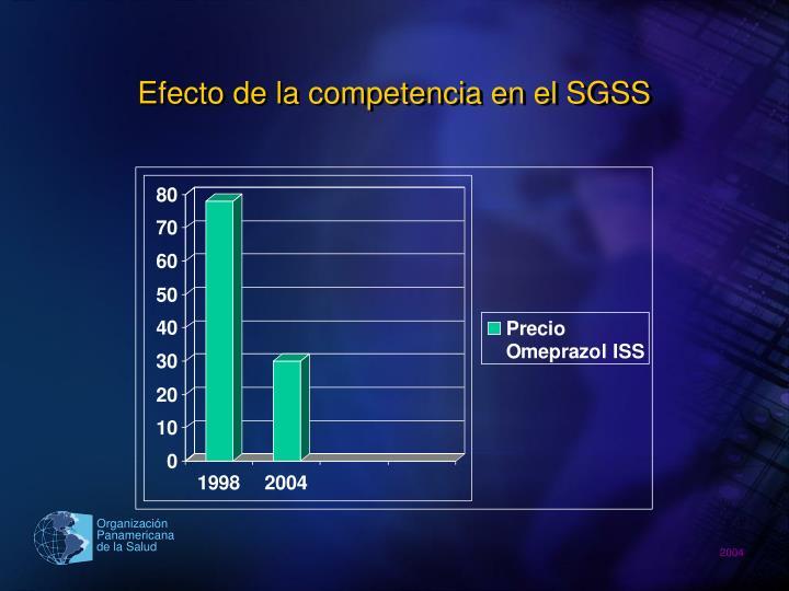 Efecto de la competencia en el SGSS