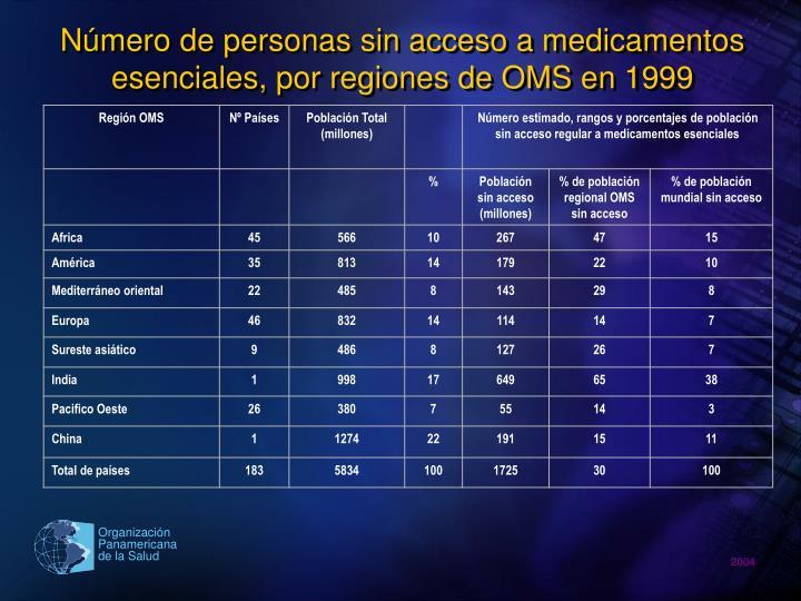 Número de personas sin acceso a medicamentos esenciales, por regiones de OMS en 1999
