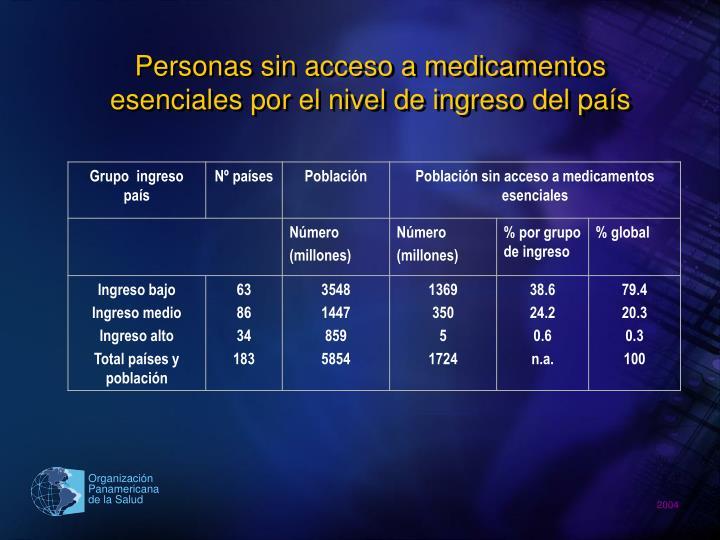 Personas sin acceso a medicamentos esenciales por el nivel de ingreso del país