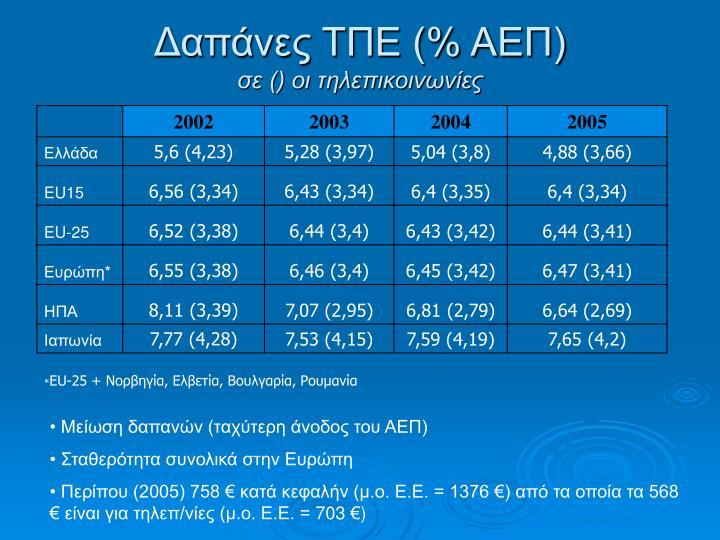 Δαπάνες ΤΠΕ (% ΑΕΠ)