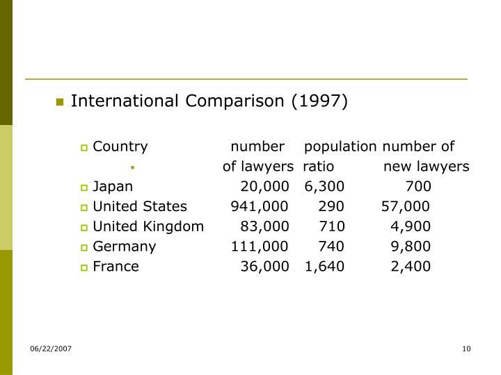 International Comparison (1997)
