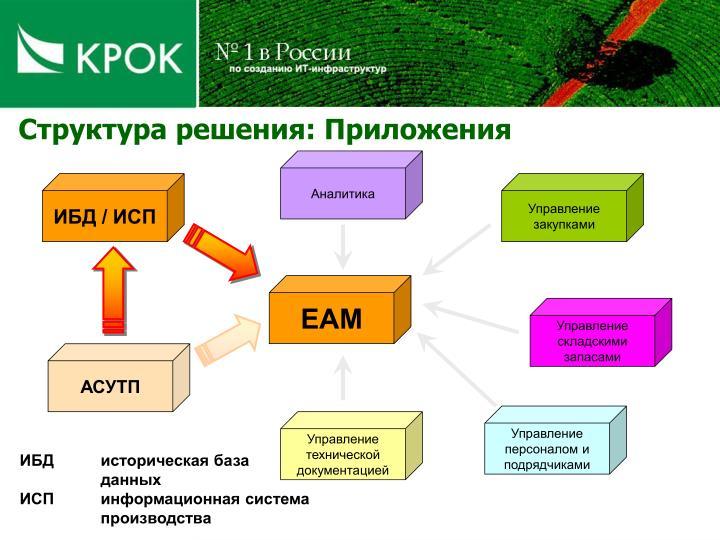 Структура решения: Приложения