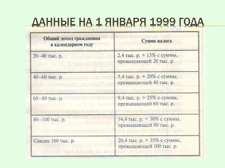 Данные на 1 января 1999 года