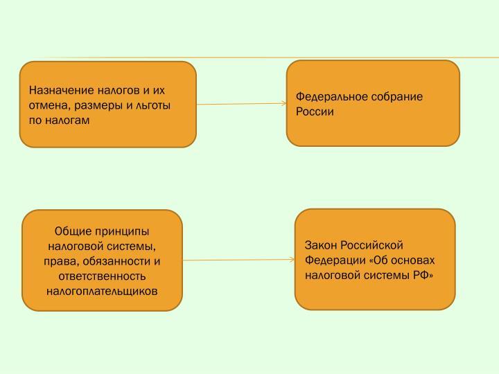 Федеральное собрание России
