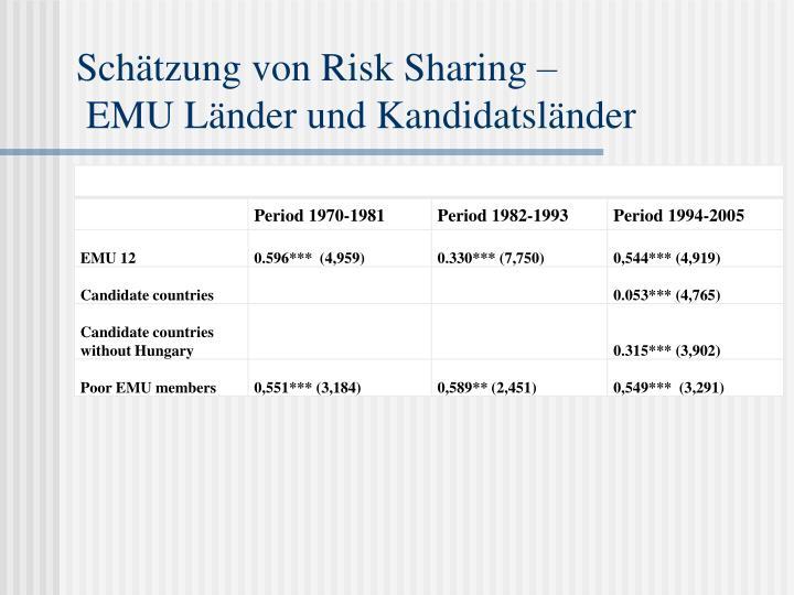 Schätzung von Risk Sharing