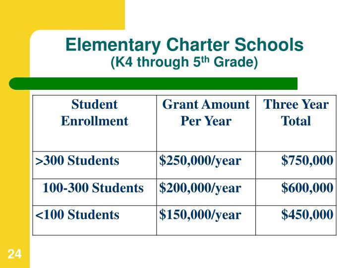 Elementary Charter Schools