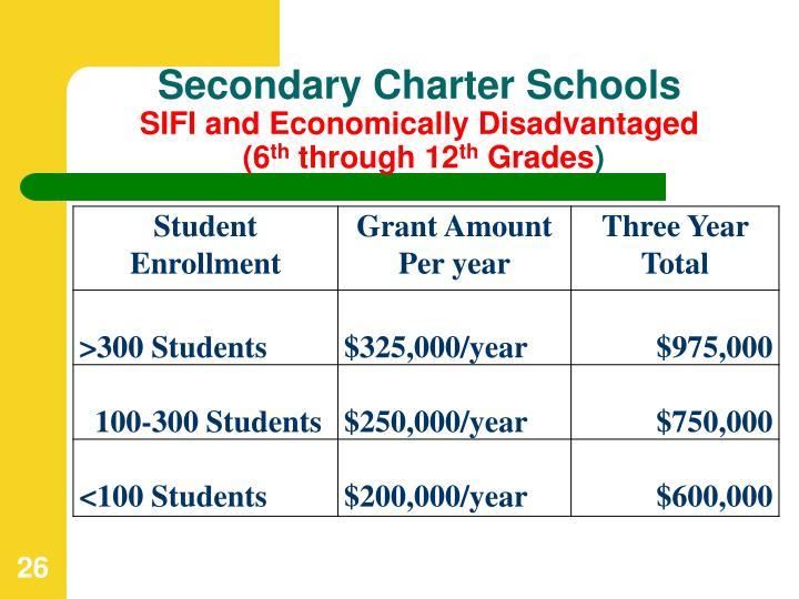 Secondary Charter Schools