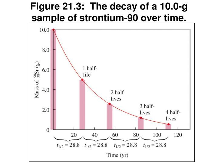 Figure 21.3:  The decay of a 10.0-g