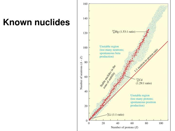 Known nuclides