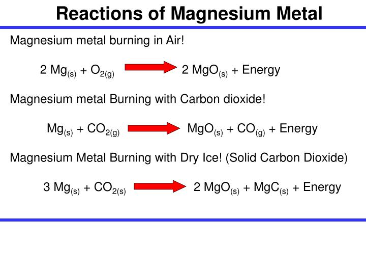 Reactions of Magnesium Metal
