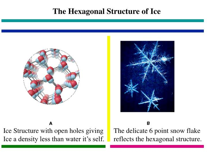The Hexagonal Structure of Ice