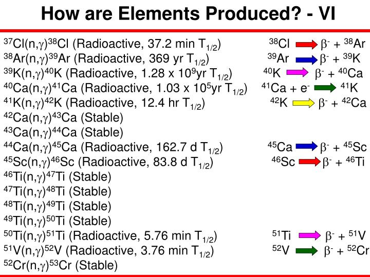 How are Elements Produced? - VI