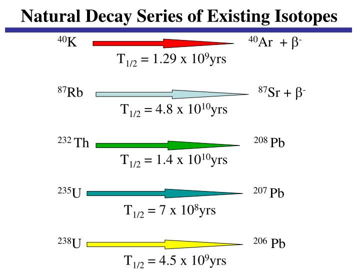 Natural Decay Series of Existing Isotopes