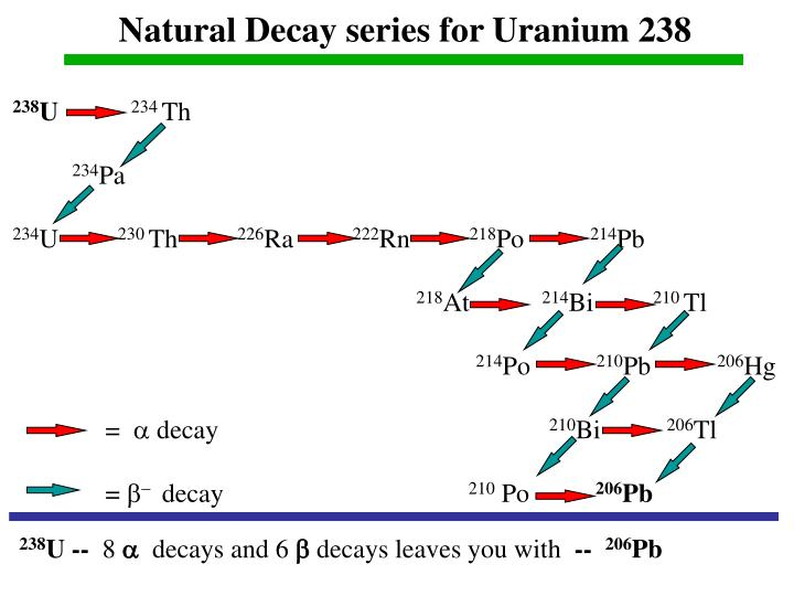 Natural Decay series for Uranium 238