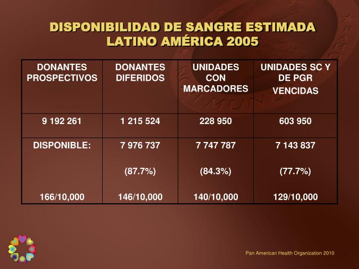 DISPONIBILIDAD DE SANGRE ESTIMADA